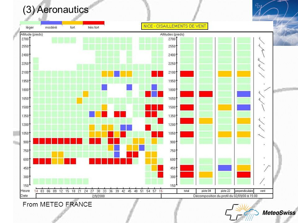 (3) Aeronautics From METEO FRANCE