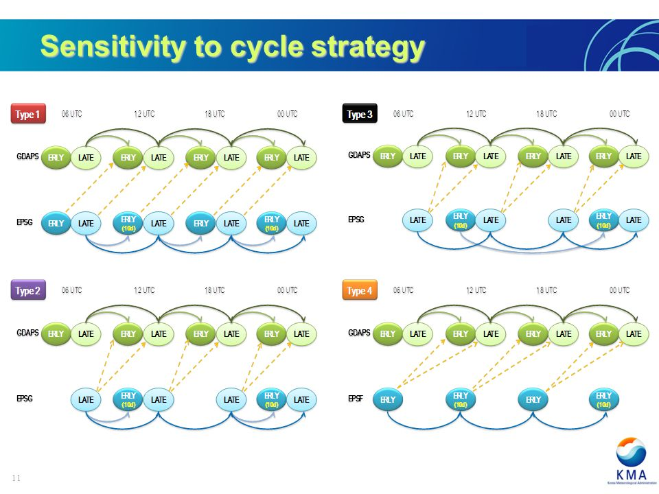 11 Sensitivity to cycle strategy