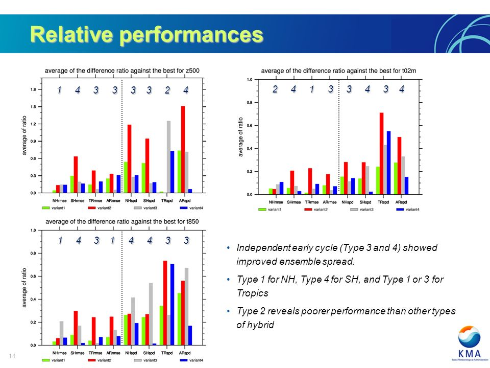 14 Relative performances Independent early cycle (Type 3 and 4) showed improved ensemble spread.