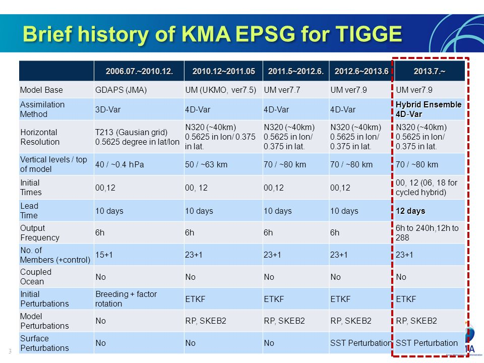 3 Brief history of KMA EPSG for TIGGE 2006.07.~2010.12.2010.12~2011.052011.5~2012.6.2012.6~2013.62013.7.~ Model BaseGDAPS (JMA)UM (UKMO, ver7.5)UM ver7.7UM ver7.9 Assimilation Method 3D Var4D Var 4D-Var Hybrid Ensemble 4D Var Horizontal Resolution T213 (Gausian grid) 0.5625 degree in lat/lon N320 (~40km) 0.5625 in lon/ 0.375 in lat.
