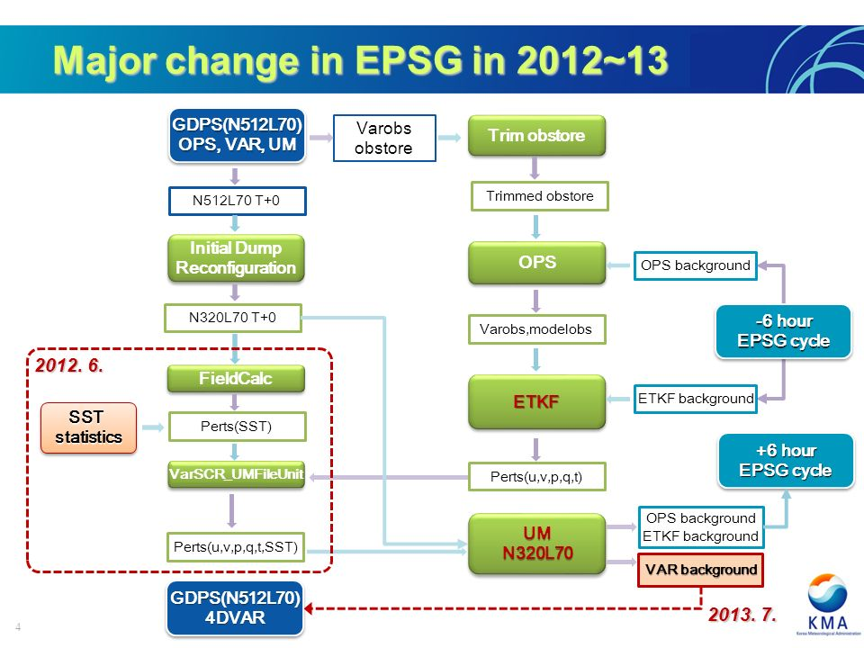 4 Major change in EPSG in 2012~13 Trim obstore OPS ETKFETKF UMN320L70UMN320L70 Varobs obstore -6 hour EPSG cycle -6 hour EPSG cycle OPS background ETKF background SSTstatisticsSSTstatistics GDPS(N512L70) OPS, VAR, UM GDPS(N512L70) Initial Dump Reconfiguration Initial Dump Reconfiguration +6 hour EPSG cycle +6 hour EPSG cycle Trimmed obstore Varobs,modelobs Perts(u,v,p,q,t) N320L70 T+0 Perts(SST) Perts(u,v,p,q,t,SST) ETKF background FieldCalc VarSCR_UMFileUnit N512L70 T+0 VAR background GDPS(N512L70)4DVARGDPS(N512L70)4DVAR 2012.