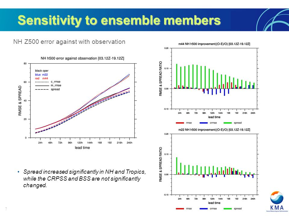 7 NH Z500 error against with observation Sensitivity to ensemble members Spread increased significantly in NH and Tropics, while the CRPSS and BSS are not significantly changed.