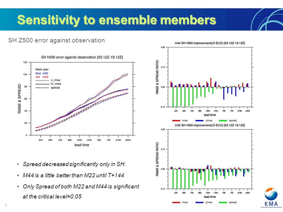 8 SH Z500 error against observation Sensitivity to ensemble members Spread decreased significantly only in SH.