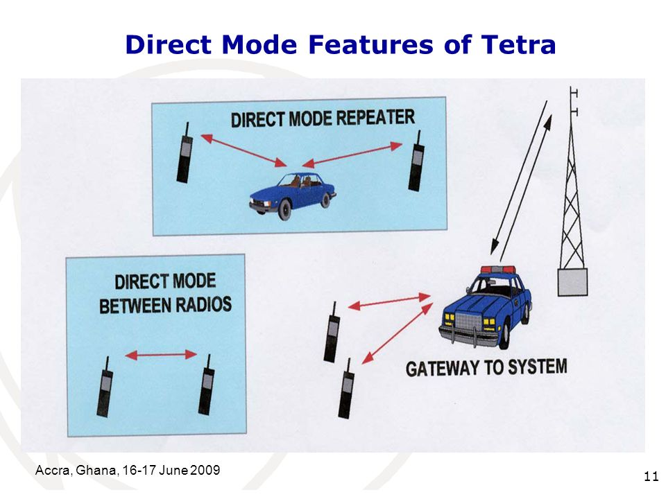 International Telecommunication Union Accra, Ghana, June Direct Mode Features of Tetra