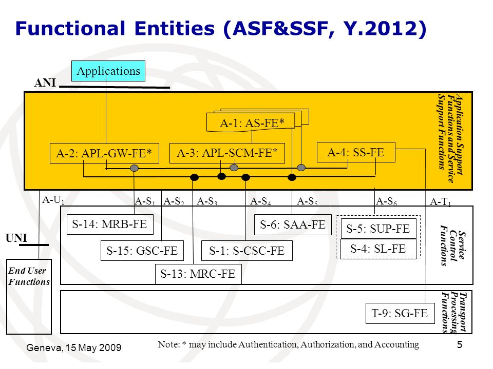 Geneva, 15 May Functional Entities (ASF&SSF, Y.2012) A-3: APL-SCM-FE * A-2: APL-GW-FE* Applications A-4: SS-FE A-1: AS-FE* Application Support Functions and Service Support Functions ANI S-1: S-CSC-FE S-4: SL-FE S-15: GSC-FE S-6: SAA-FE Service Control Functions S-14: MRB-FE Note: * may include Authentication, Authorization, and Accounting S-5: SUP-FE A-S 4 A-S 1 A-S 2 A-S 6 A-S 5 A-S 3 T-9: SG-FE Transport Processing Functions End User Functions A-U 1 A-T 1 UNI S-13: MRC-FE