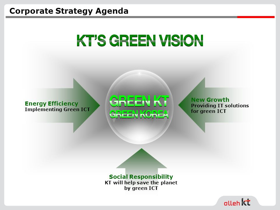 New Growth Providing IT solutions for green ICT Energy Efficiency Implementing Green ICT Social Responsibility KT will help save the planet by green ICT Corporate Strategy Agenda