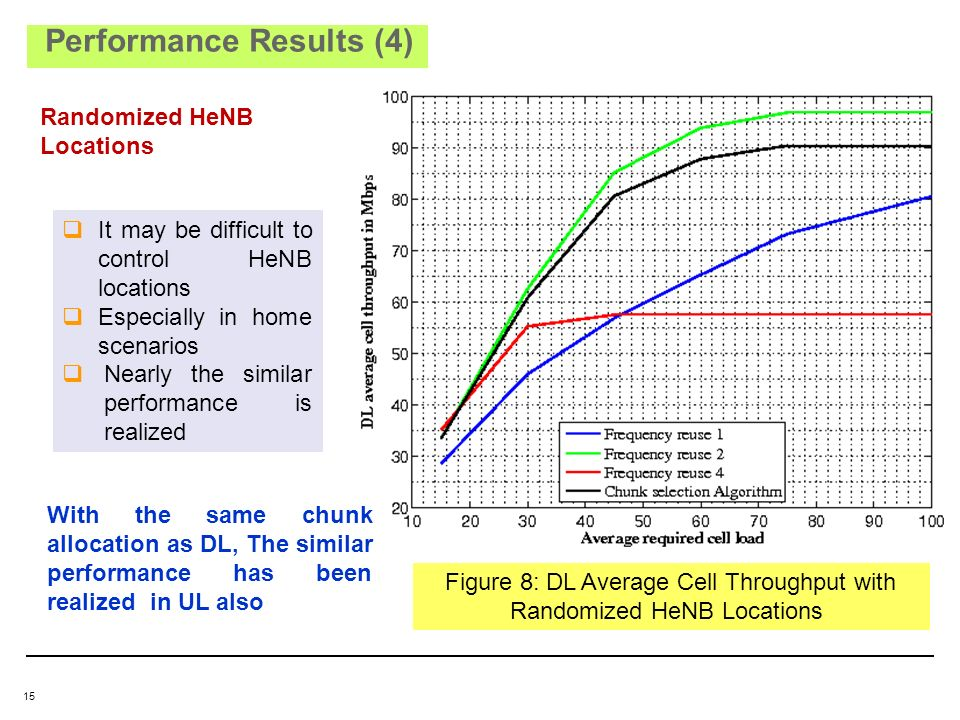 15 Figure 8: DL Average Cell Throughput with Randomized HeNB Locations Performance Results Performance Results (4) Randomized HeNB Locations It may be difficult to control HeNB locations Especially in home scenarios Nearly the similar performance is realized With the same chunk allocation as DL, The similar performance has been realized in UL also