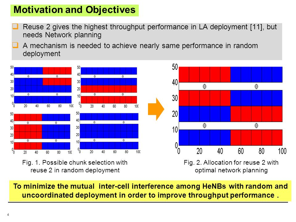 4 Motivation and Objectives Reuse 2 gives the highest throughput performance in LA deployment [11], but needs Network planning A mechanism is needed to achieve nearly same performance in random deployment Fig.