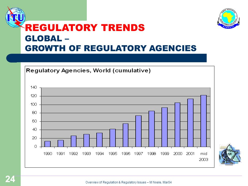 Overview of Regulation & Regulatory Issues – M Nxele, Mar04 24 REGULATORY TRENDS GLOBAL – GROWTH OF REGULATORY AGENCIES