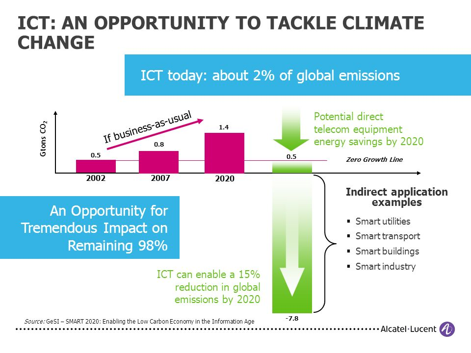 ICT today: about 2% of global emissions An Opportunity for Tremendous Impact on Remaining 98% ICT: AN OPPORTUNITY TO TACKLE CLIMATE CHANGE 20022007 2020 0.5 0.8 1.4 -7.8 If business-as-usual Potential direct telecom equipment energy savings by 2020 0.5 Source: GeSI – SMART 2020: Enabling the Low Carbon Economy in the Information Age Gtons CO 2 Zero Growth Line Indirect application examples Smart utilities Smart transport Smart buildings Smart industry ICT can enable a 15% reduction in global emissions by 2020