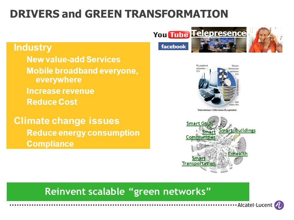 DRIVERS and GREEN TRANSFORMATION Telepresence E-Health Smart Buildings Smart Transportation Smart Communities Smart Grids Industry New value-add Services Mobile broadband everyone, everywhere Increase revenue Reduce Cost Climate change issues Reduce energy consumption Compliance Reinvent scalable green networks