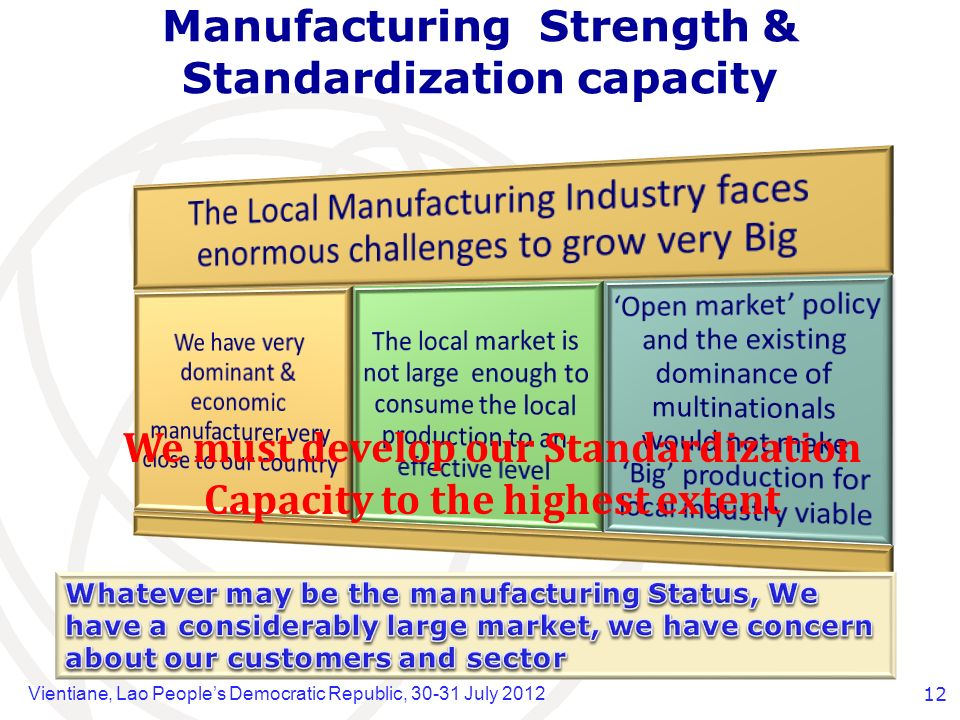 Vientiane, Lao Peoples Democratic Republic, 30-31 July 201212 Manufacturing Strength & Standardization capacity We must develop our Standardization Capacity to the highest extent