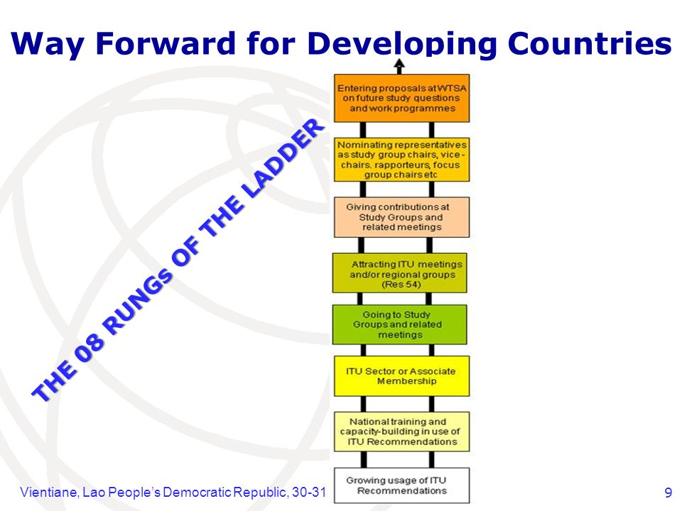 Vientiane, Lao Peoples Democratic Republic, 30-31 July 20129 Way Forward for Developing Countries THE 08 RUNGs OF THE LADDER