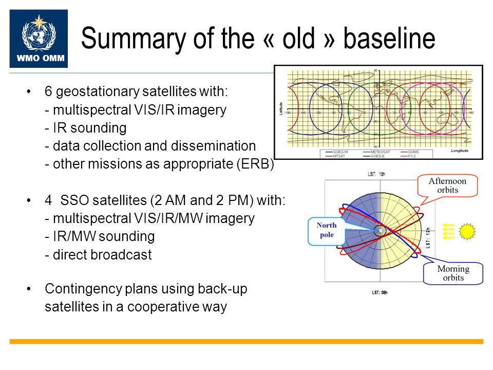 WMO OMM Summary of the « old » baseline 6 geostationary satellites with: - multispectral VIS/IR imagery - IR sounding - data collection and dissemination - other missions as appropriate (ERB) 4 SSO satellites (2 AM and 2 PM) with: - multispectral VIS/IR/MW imagery - IR/MW sounding - direct broadcast Contingency plans using back-up satellites in a cooperative way