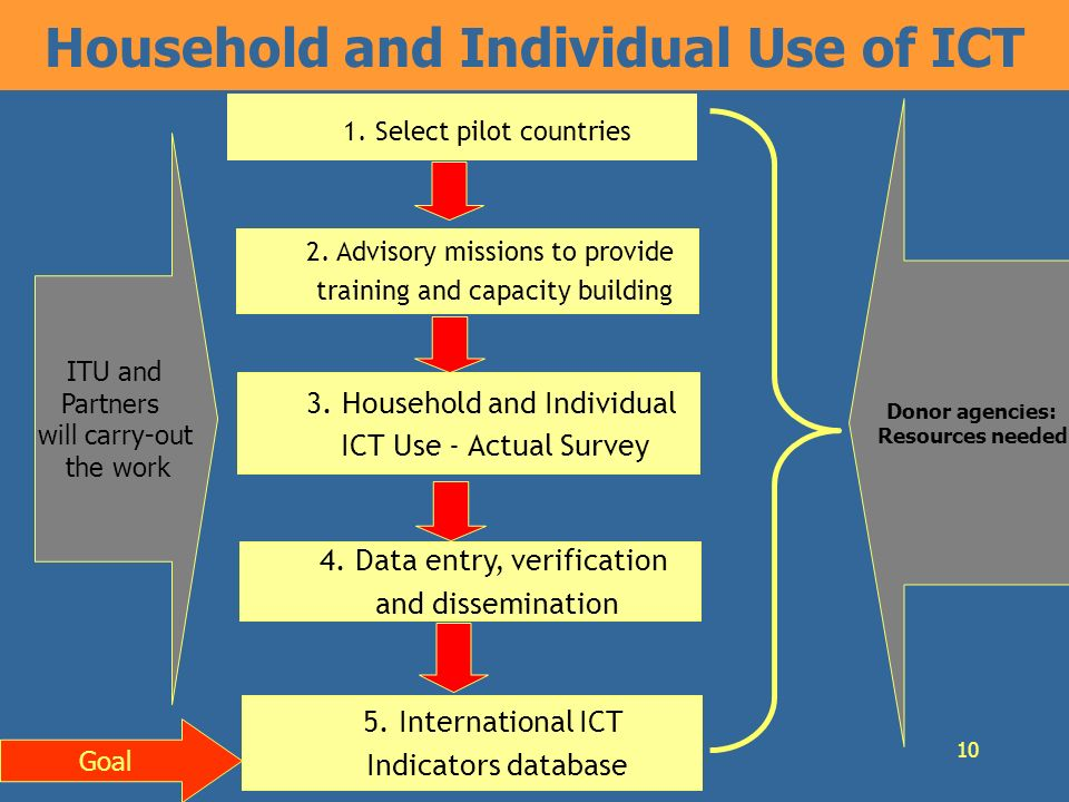 10 Household and Individual Use of ICT 1. Select pilot countries 2.