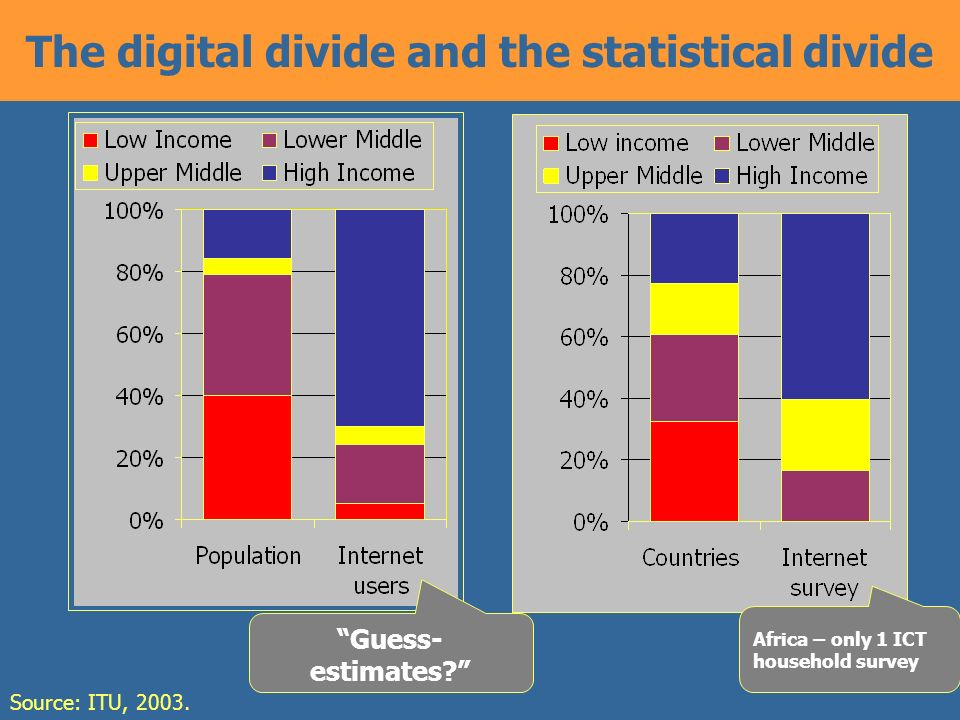 4 The digital divide and the statistical divide Source: ITU, 2003.