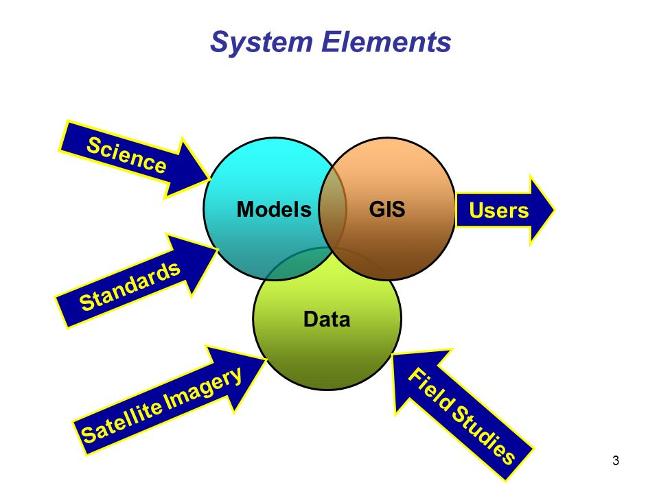 3 Data System Elements ModelsGIS Users Science Satellite Imagery Field Studies Standards