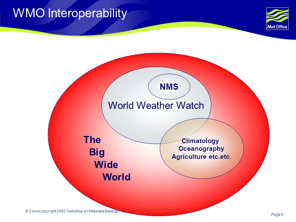Page 8 © Crown copyright 2005 Workshop on Metadata Beijing27-29 September WMO Interoperability World Weather Watch Climatology Oceanography Agriculture etc.etc.