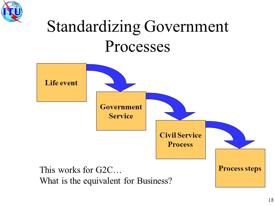 18 Standardizing Government Processes Life event Government Service Civil Service Process Process steps This works for G2C… What is the equivalent for Business
