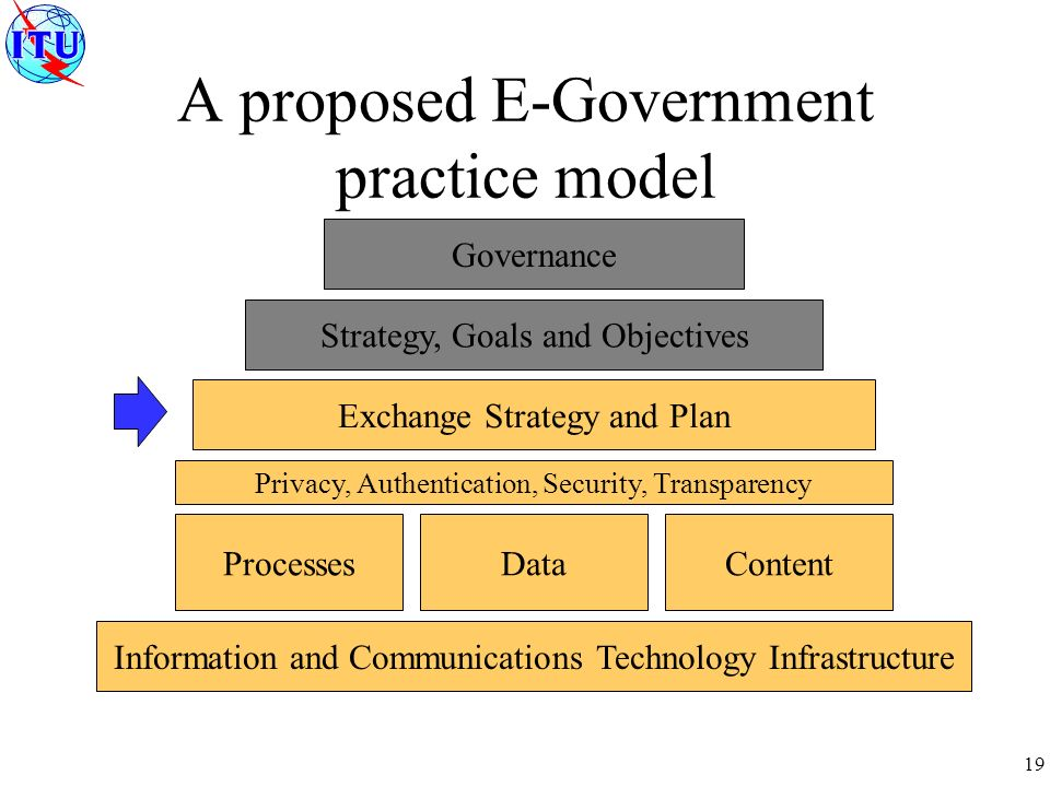 19 A proposed E-Government practice model Governance Strategy, Goals and Objectives Exchange Strategy and Plan ProcessesDataContent Information and Communications Technology Infrastructure Privacy, Authentication, Security, Transparency