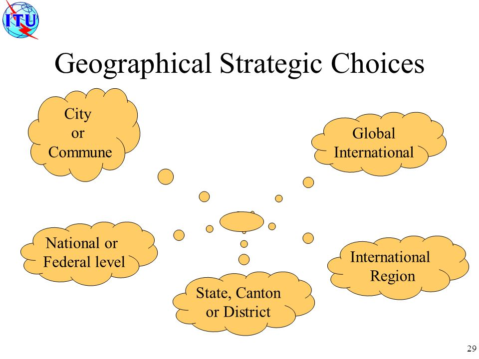 29 Geographical Strategic Choices Global International Region City or Commune National or Federal level State, Canton or District