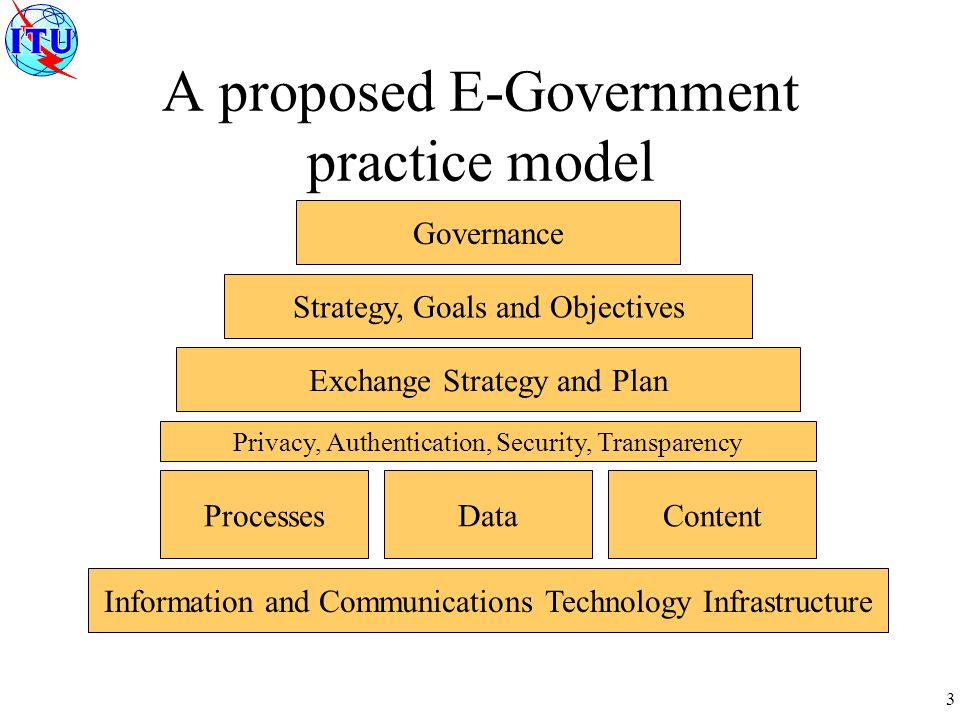 3 Governance Strategy, Goals and Objectives Exchange Strategy and Plan ProcessesDataContent Information and Communications Technology Infrastructure Privacy, Authentication, Security, Transparency A proposed E-Government practice model