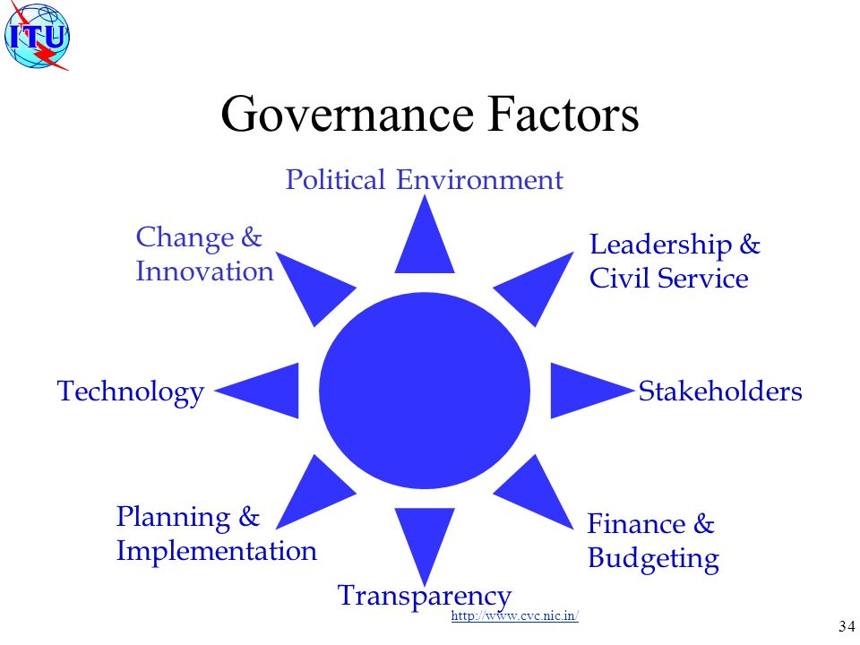 34 Governance Factors Political Environment Transparency Finance & Budgeting Planning & Implementation Leadership & Civil Service StakeholdersTechnology Change & Innovation http://www.cvc.nic.in/
