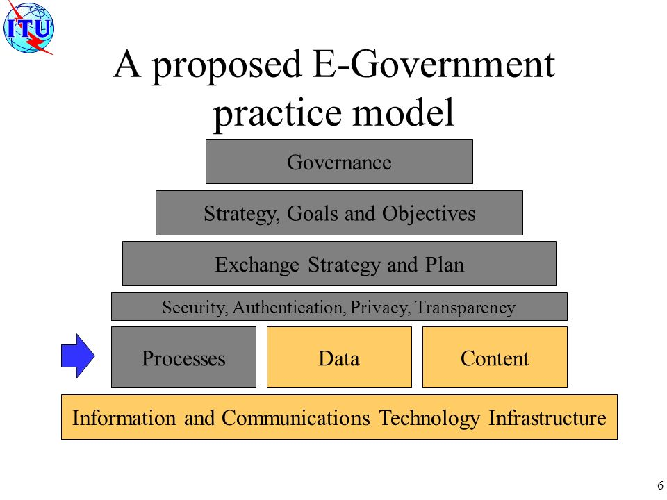 6 A proposed E-Government practice model Governance Strategy, Goals and Objectives Exchange Strategy and Plan ProcessesDataContent Information and Communications Technology Infrastructure Security, Authentication, Privacy, Transparency