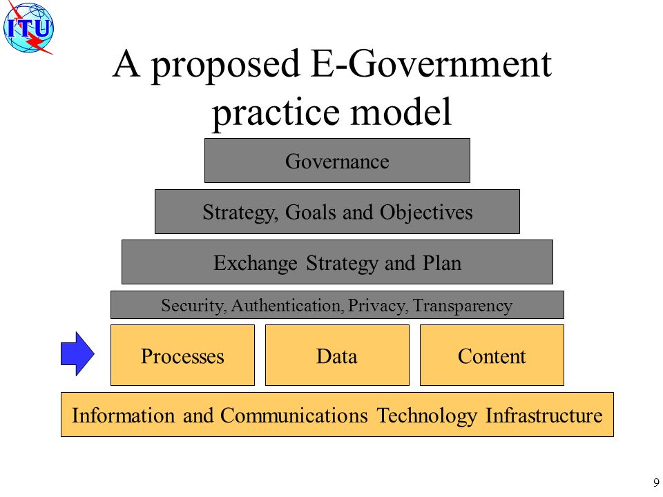 9 A proposed E-Government practice model Governance Strategy, Goals and Objectives Exchange Strategy and Plan ProcessesDataContent Information and Communications Technology Infrastructure Security, Authentication, Privacy, Transparency