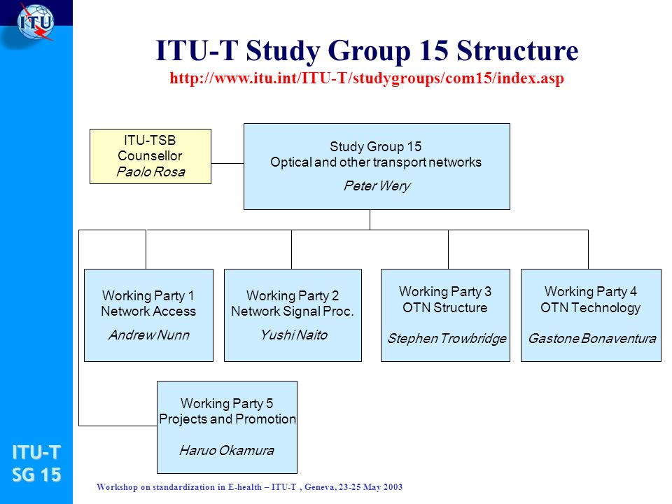 ITU-T SG 15 Workshop on standardization in E-health – ITU-T, Geneva, 23-25 May 2003 ITU-T Study Group 15 Structure http://www.itu.int/ITU-T/studygroups/com15/index.asp Study Group 15 Optical and other transport networks Peter Wery Working Party 3 OTN Structure Stephen Trowbridge Working Party 4 OTN Technology Gastone Bonaventura ITU-TSB Counsellor Paolo Rosa Working Party 2 Network Signal Proc.