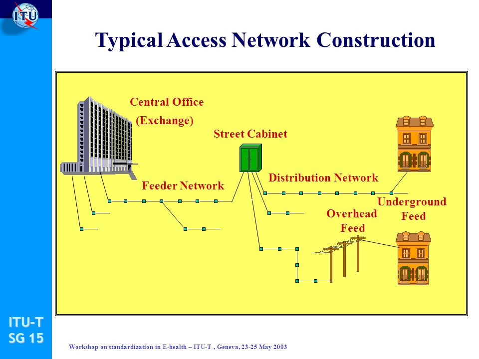ITU-T SG 15 Workshop on standardization in E-health – ITU-T, Geneva, 23-25 May 2003 Typical Access Network Construction Central Office (Exchange) Feeder Network Street Cabinet Distribution Network Overhead Feed Underground Feed