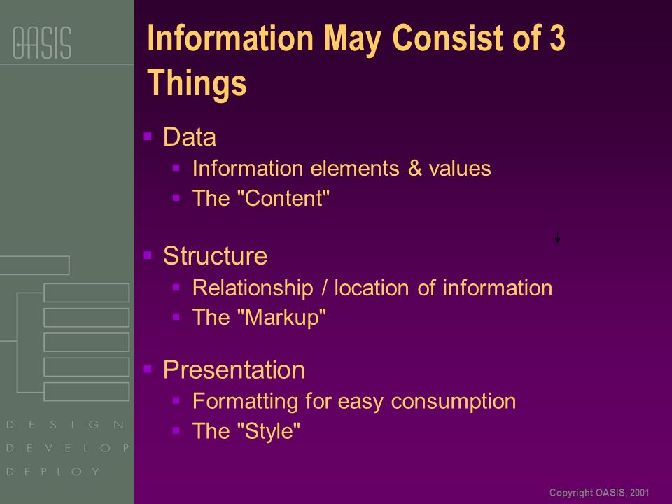 Copyright OASIS, 2001 Information May Consist of 3 Things Structure Relationship / location of information The Markup Presentation Formatting for easy consumption The Style Data Information elements & values The Content