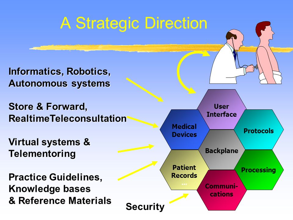 A Strategic Direction Backplane User Interface Processing Protocols Medical Devices Patient Records...