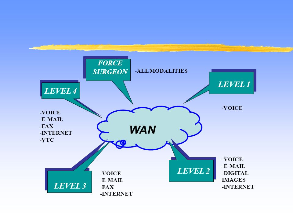 WAN FORCE SURGEON LEVEL 1 LEVEL 2 LEVEL 3 -VOICE -E-MAIL -DIGITAL IMAGES -INTERNET -VOICE -E-MAIL -FAX -INTERNET -VOICE -E-MAIL -FAX -INTERNET -VTC -VOICE LEVEL 4 -ALL MODALITIES