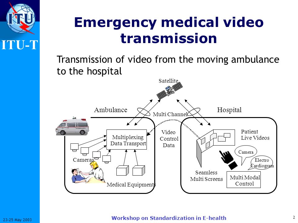 ITU-T 2 23-25 May 2003 Workshop on Standardization in E-health Emergency medical video transmission Transmission of video from the moving ambulance to the hospital Multiplexing Data Transport Seamless Multi Screens Ambulance Patient Live Videos Multi Channel Hospital Camera Video Control Data Multi Modal Control Medical Equipments Cameras Electro Cardiogram Satellite