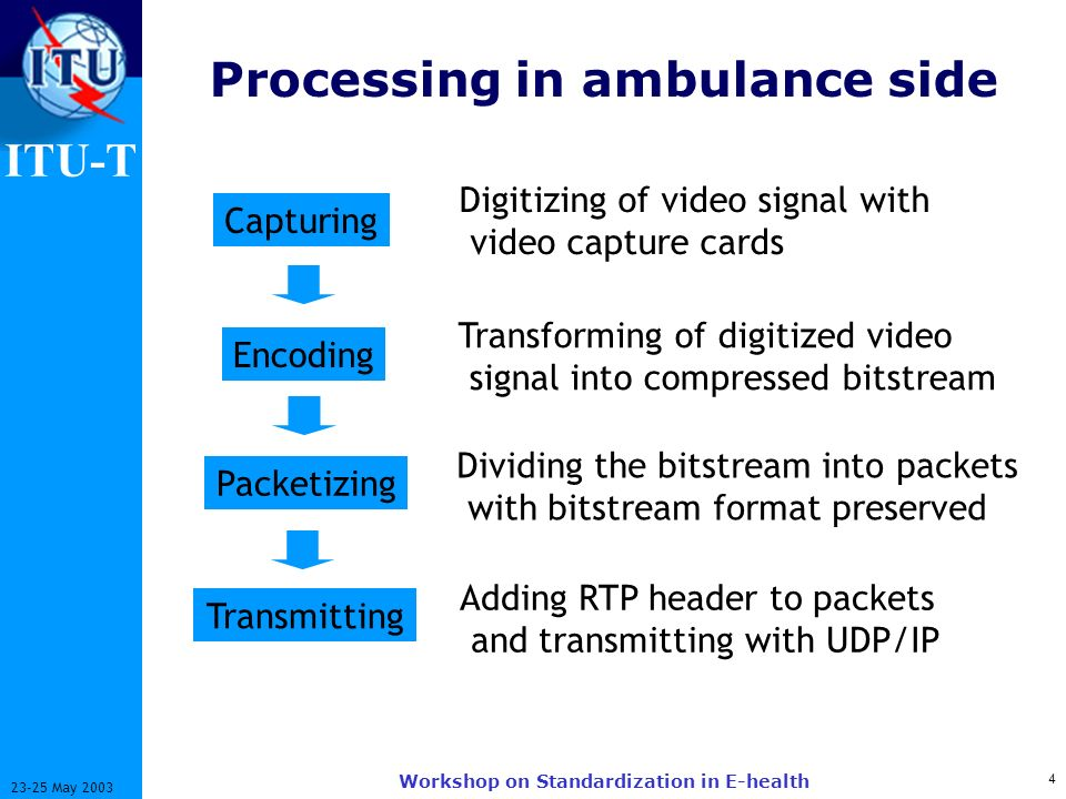 ITU-T 4 23-25 May 2003 Workshop on Standardization in E-health Processing in ambulance side Capturing Encoding Packetizing Transmitting Digitizing of video signal with video capture cards Transforming of digitized video signal into compressed bitstream Dividing the bitstream into packets with bitstream format preserved Adding RTP header to packets and transmitting with UDP/IP