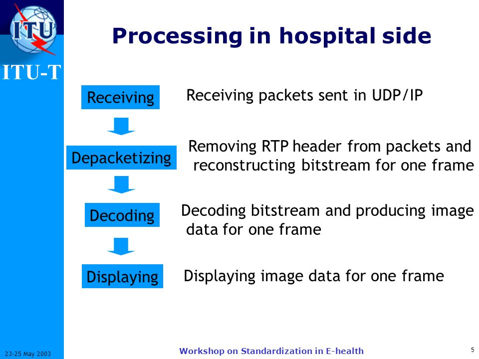 ITU-T 5 23-25 May 2003 Workshop on Standardization in E-health Processing in hospital side Receiving Depacketizing Decoding Displaying Receiving packets sent in UDP/IP Removing RTP header from packets and reconstructing bitstream for one frame Decoding bitstream and producing image data for one frame Displaying image data for one frame