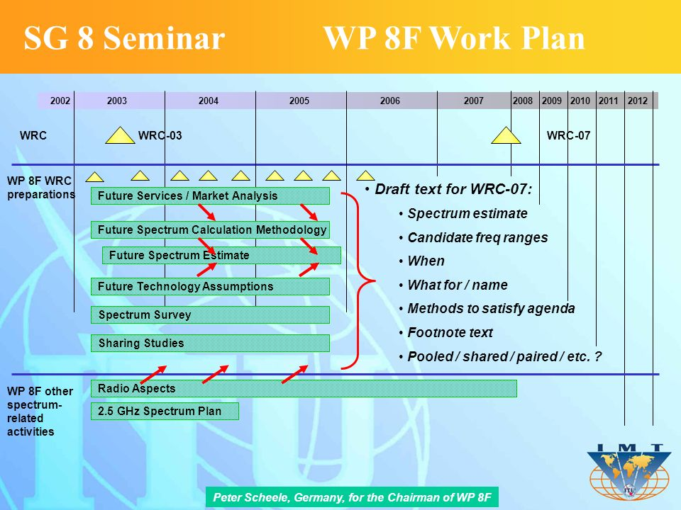 2002 2003 2004 2005 2006 2007 2008 2009 2010 2011 2012 WRC-03 WRC-07 WRC Future Services / Market Analysis Draft text for WRC-07: Spectrum estimate Candidate freq ranges When What for / name Methods to satisfy agenda Footnote text Pooled / shared / paired / etc.