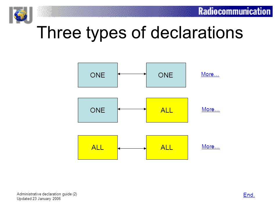 Administrative declaration guide (2) Updated 23 January 2006 Three types of declarations ONE ALL ONE ALL More… End.