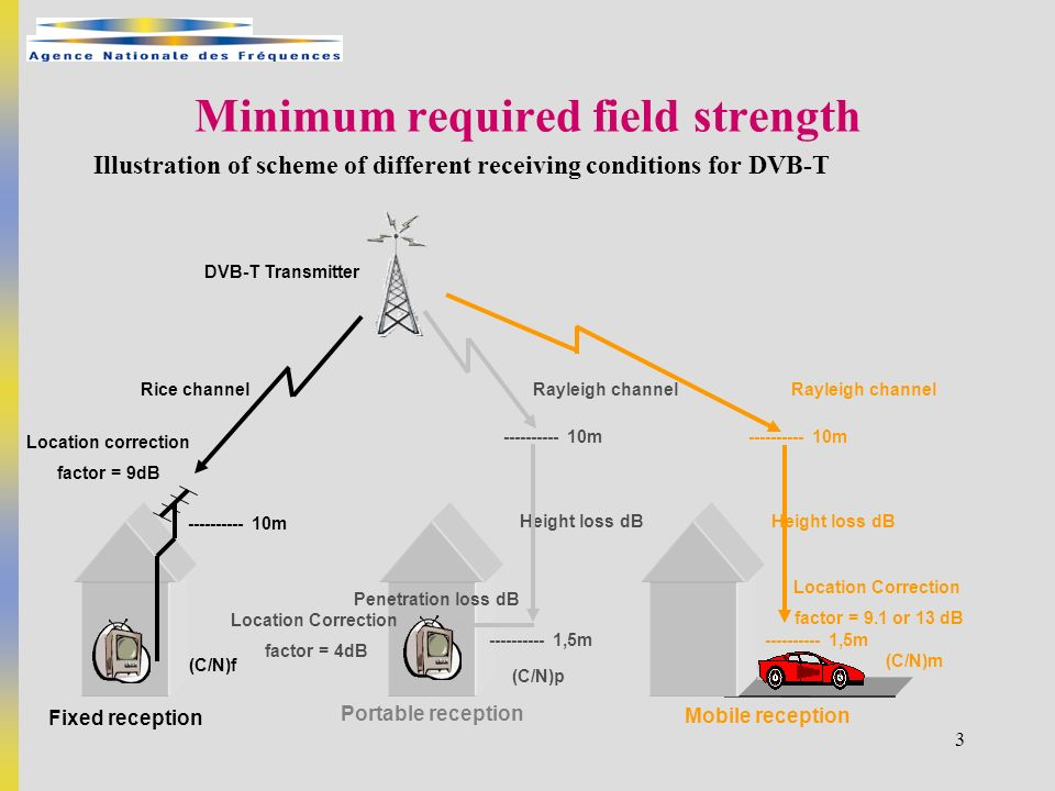 3 Minimum required field strength Illustration of scheme of different receiving conditions for DVB-T DVB-T Transmitter Rice channel Fixed reception ---------- 10m Location correction factor = 9dB (C/N)f Portable reception Height loss dB ---------- 10m Penetration loss dB ---------- 1,5m Rayleigh channel (C/N)p Mobile reception Location Correction factor = 9.1 or 13 dB ---------- 1,5m ---------- 10m Height loss dB (C/N)m Rayleigh channel Location Correction factor = 4dB