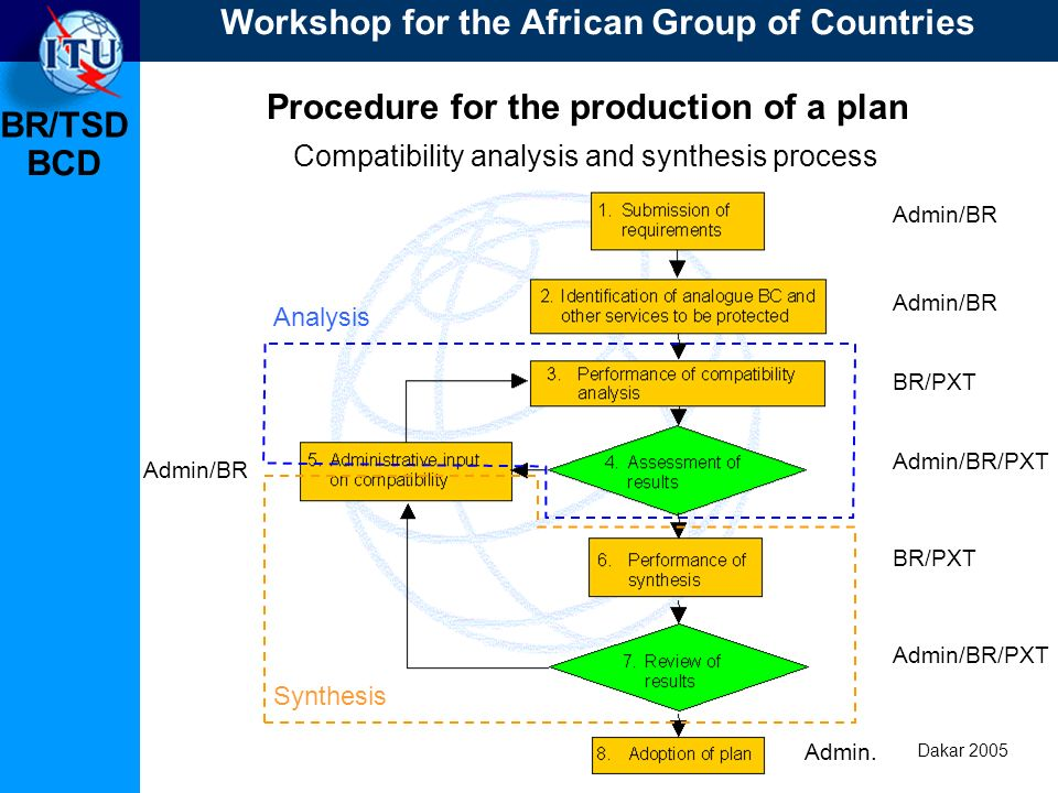 BR/TSD Dakar 2005 BCD Procedure for the production of a plan Compatibility analysis and synthesis process Analysis Synthesis Admin/BR BR/PXT Admin/BR/PXT Admin/BR Admin/BR/PXT Admin.