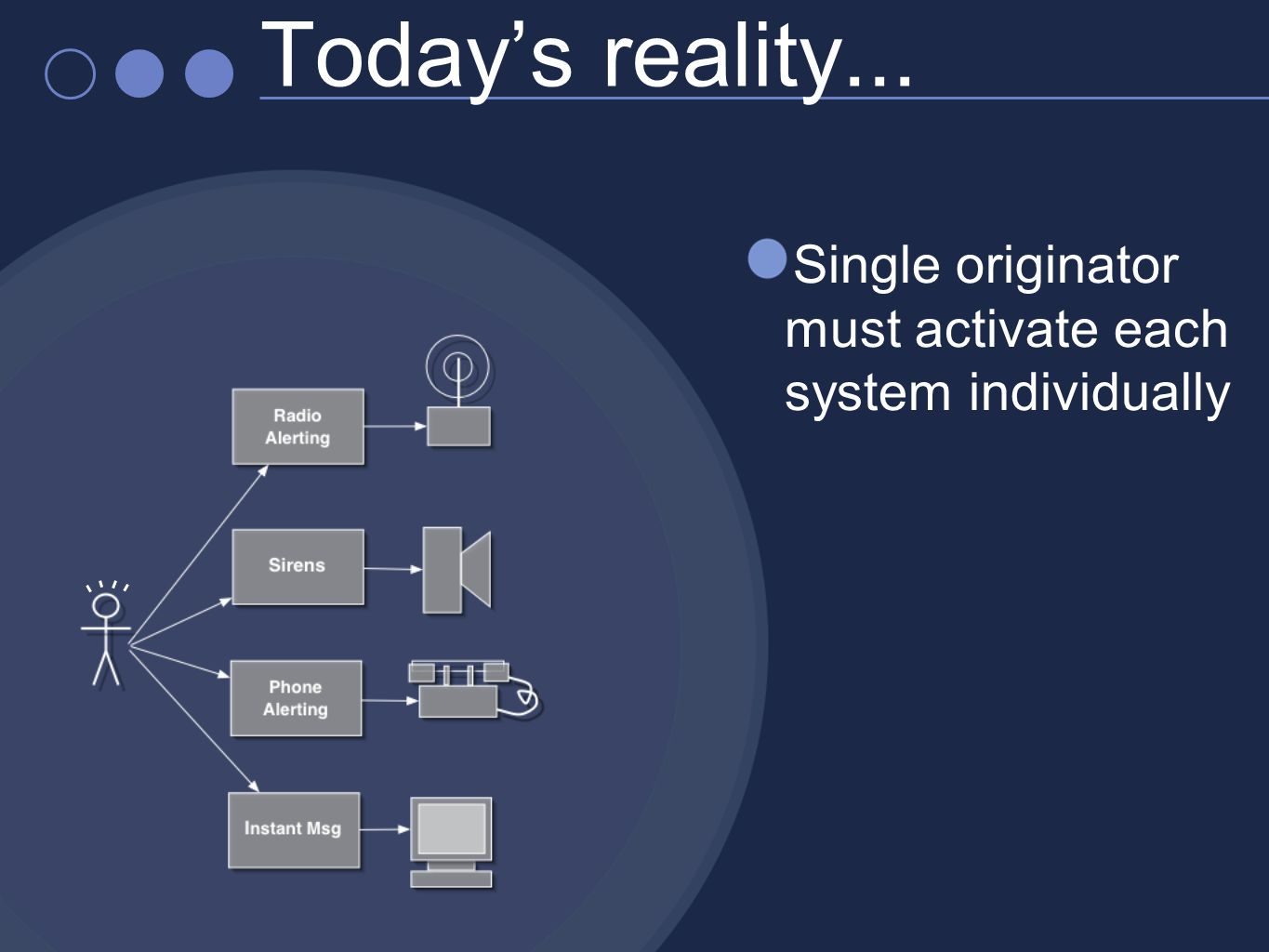 Single originator must activate each system individually Todays reality...