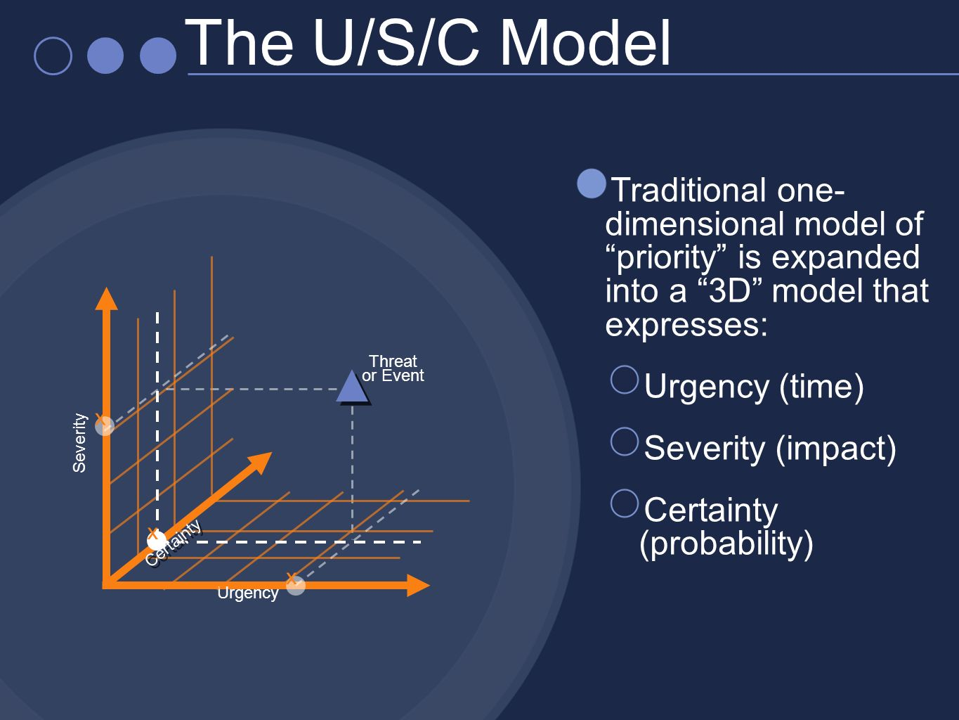 Traditional one- dimensional model of priority is expanded into a 3D model that expresses: Urgency (time) Severity (impact) Certainty (probability) Urgency Severity Threat or Event x x x Certainty The U/S/C Model