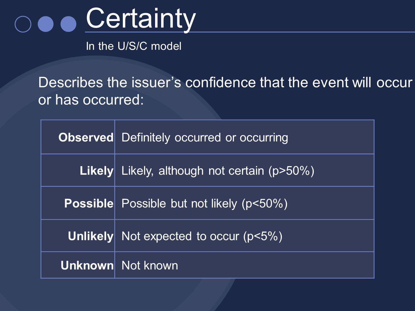 In the U/S/C model Certainty Observed Definitely occurred or occurring Likely Likely, although not certain (p>50%) Possible Possible but not likely (p<50%) Unlikely Not expected to occur (p<5%) Unknown Not known Describes the issuers confidence that the event will occur or has occurred:
