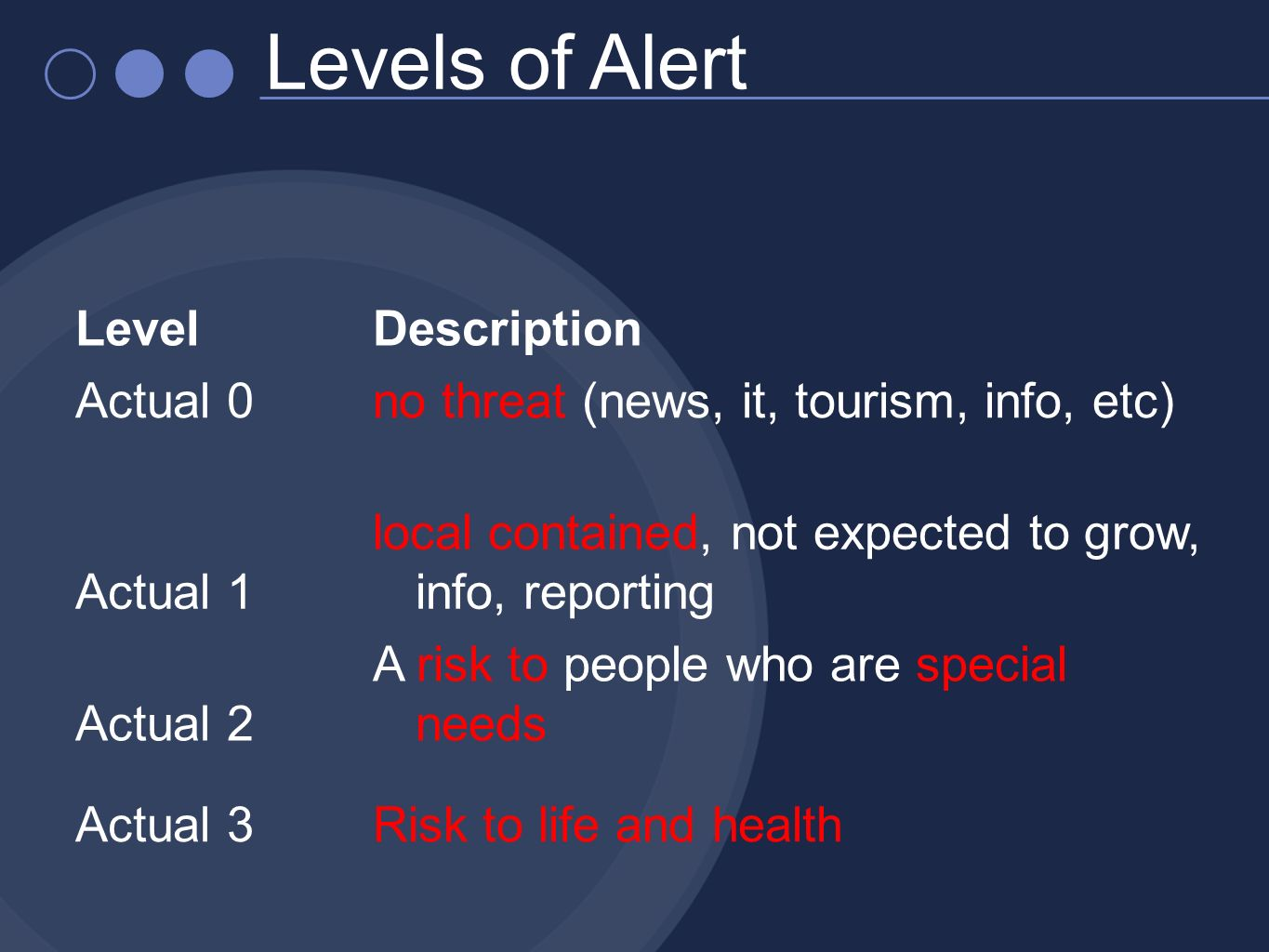 LevelDescription Actual 0no threat (news, it, tourism, info, etc) Actual 1 local contained, not expected to grow, info, reporting Actual 2 A risk to people who are special needs Actual 3Risk to life and health Levels of Alert