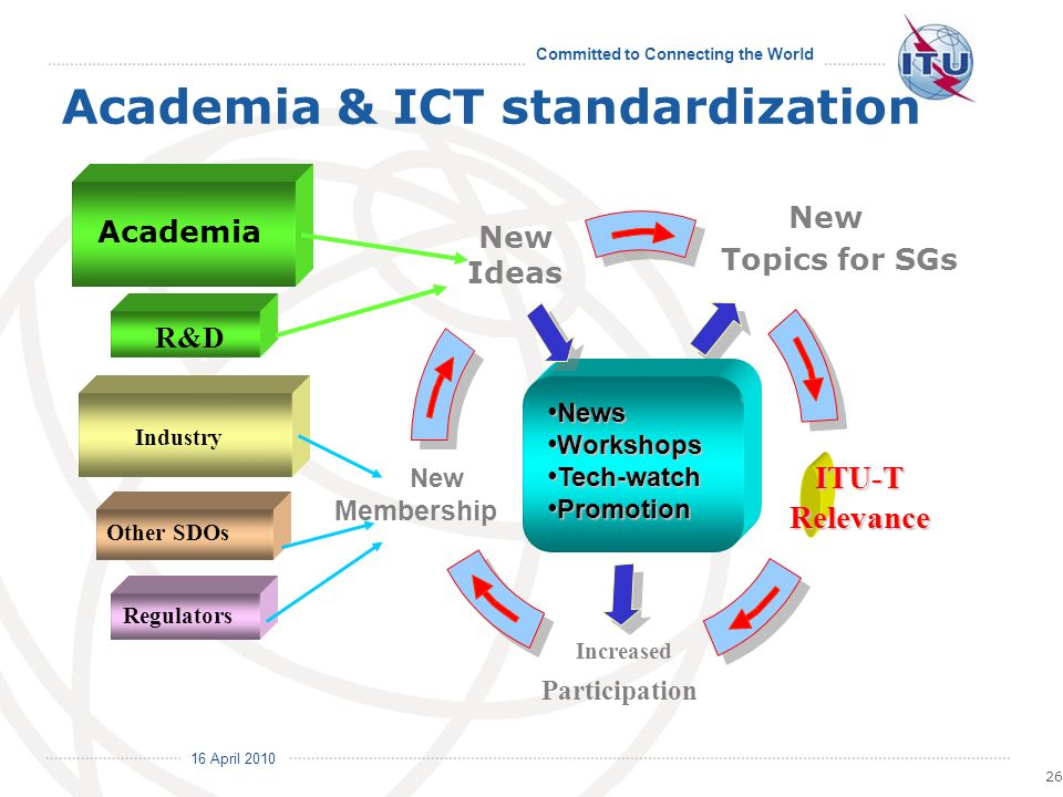 16 April 2010 Committed to Connecting the World New Topics for SGs 26 ITU-TRelevance Increased Participation Industry Other SDOs Regulators NewsNews WorkshopsWorkshops Tech-watchTech-watch PromotionPromotion New Membership R&D Academic Academia New Ideas Academia & ICT standardization