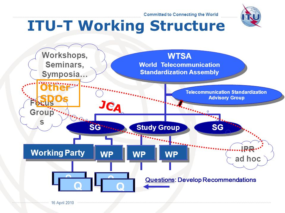 16 April 2010 Committed to Connecting the World ITU-T Working Structure WTSA World Telecommunication Standardization Assembly Study Group SG Workshops, Seminars, Symposia… IPR ad hoc Working Party Questions: Develop Recommendations SG WP Q Q Q Q Focus Group s JCA Other SDOs Telecommunication Standardization Advisory Group Telecommunication Standardization Advisory Group