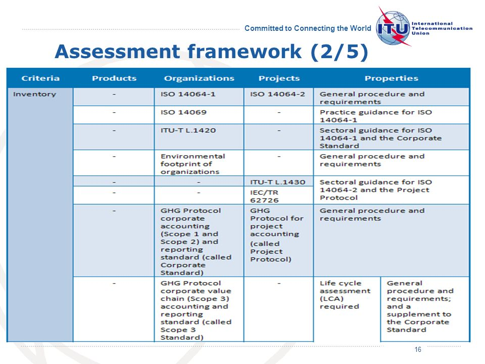July 2011 Committed to Connecting the World Assessment framework (2/5) 16/19 16