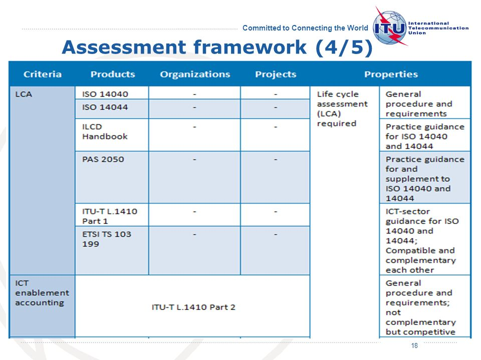 July 2011 Committed to Connecting the World Assessment framework (4/5) 18/19 18