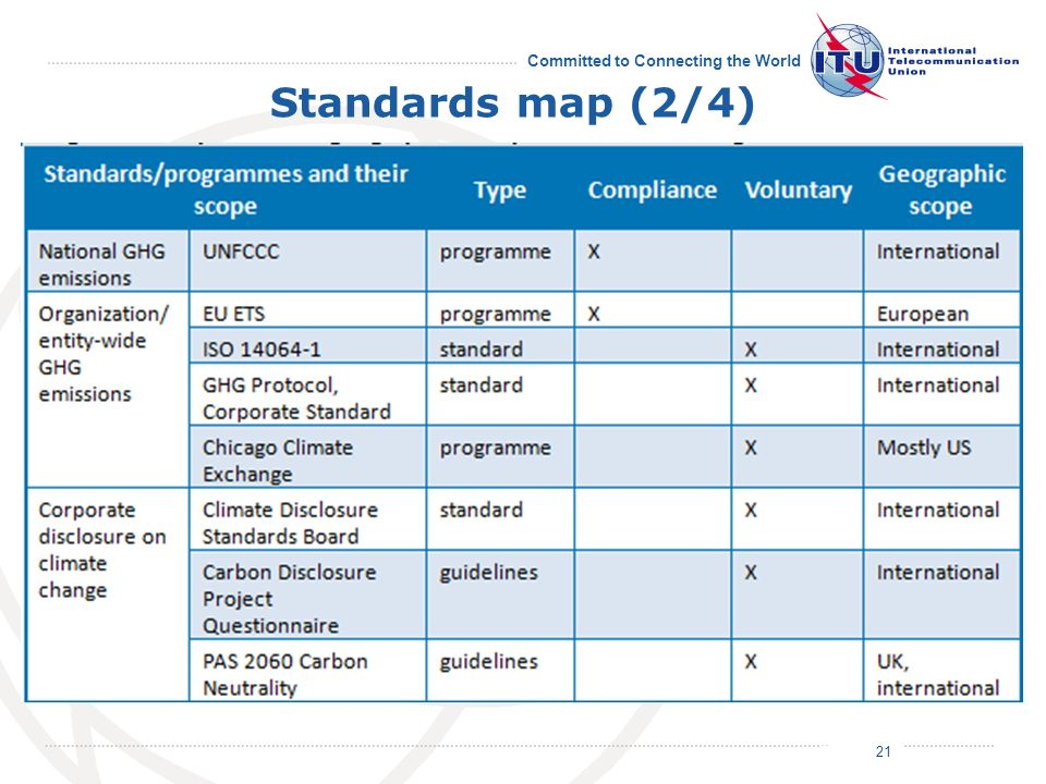 July 2011 Committed to Connecting the World Standards map (2/4) 21